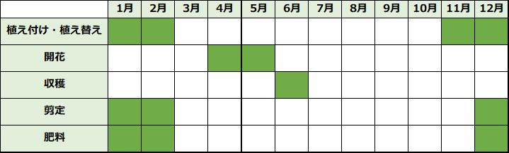 ジューンベリーの育て方カレンダー